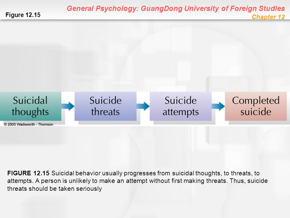 General Psychology: GuangDong University of Foreign Studies Chapter 12 Figure 12.15 FIGURE 12.15 Suicidal behavior usually progresses from suicidal th