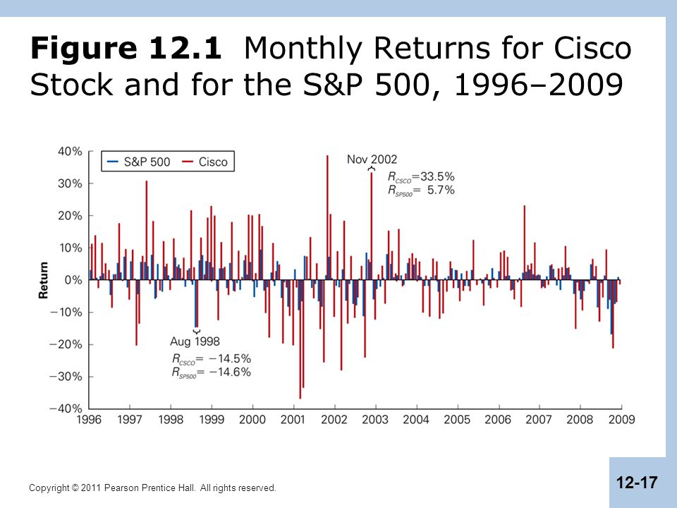 Copyright © 2011 Pearson Prentice Hall. All rights reserved. 12-17 Figure 12.1 Monthly Returns for Cisco Stock and for the S&P 500, 1996–2009