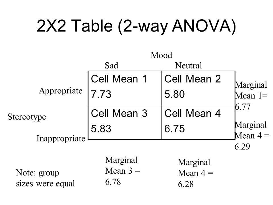 2X2 Table (2-way ANOVA) Cell Mean 1 7.73 Cell Mean 2 5.80 Cell Mean 3 5.83 Cell Mean 4 6.75 Mood SadNeutral Stereotype Appropriate Inappropriate Marginal Mean 3 = 6.78 Marginal Mean 4 = 6.28 Marginal Mean 1= 6.77 Marginal Mean 4 = 6.29 Note: group sizes were equal