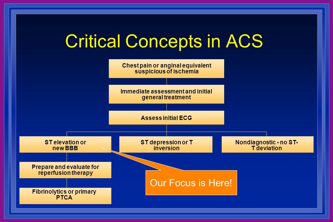 Critical Concepts in ACS Chest pain or anginal equivalent suspicious of ischemia Immediate assessment and initial general treatment Assess initial ECG