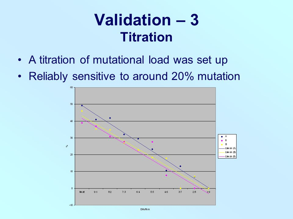 Validation – 3 Titration A titration of mutational load was set up Reliably sensitive to around 20% mutation