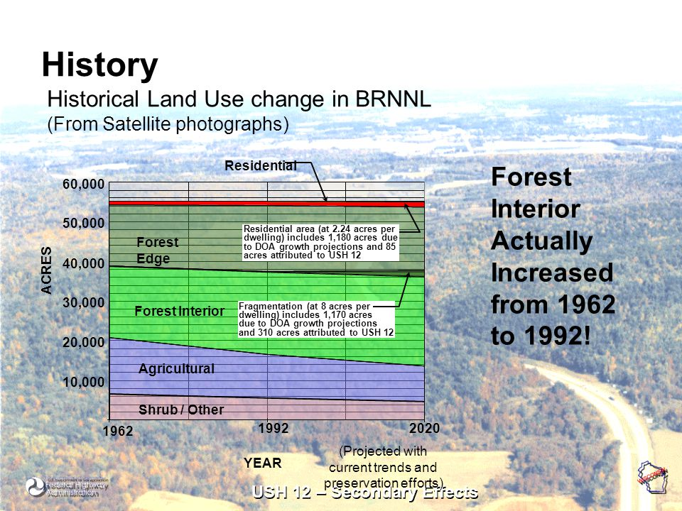 USH 12 – Secondary Effects History Historical Land Use change in BRNNL (From Satellite photographs) Forest Interior Actually Increased from 1962 to 1992!
