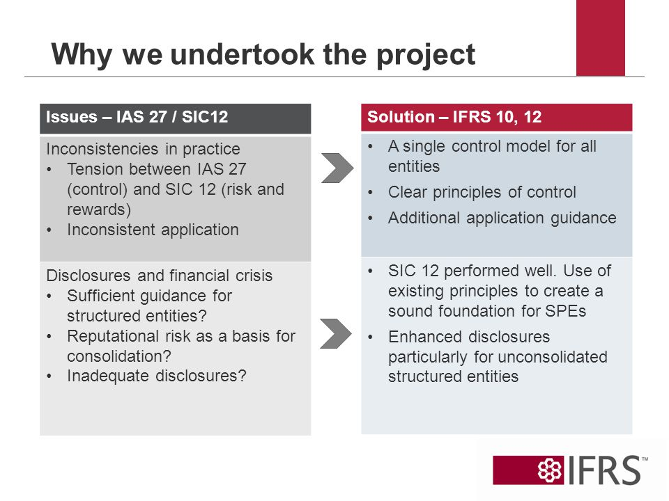 Why we undertook the project Issues – IAS 27 / SIC12 Inconsistencies in practice Tension between IAS 27 (control) and SIC 12 (risk and rewards) Inconsistent application Disclosures and financial crisis Sufficient guidance for structured entities.