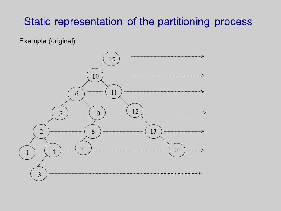 Static representation of the partitioning process Example (original) 15 10 1112 1314 6 9 5 2 1 8 743