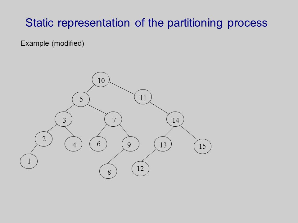 Static representation of the partitioning process Example (modified) 10 11 5 3 2 1 6 9481314 1512 7
