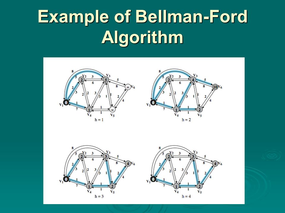 Example of Bellman-Ford Algorithm