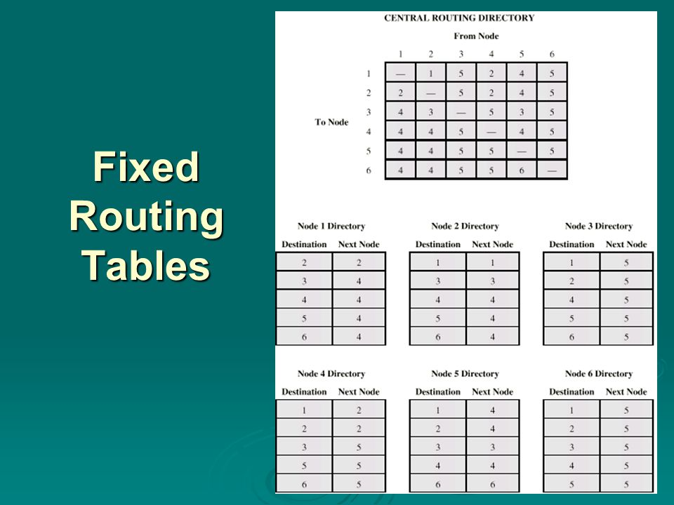 Fixed Routing Tables