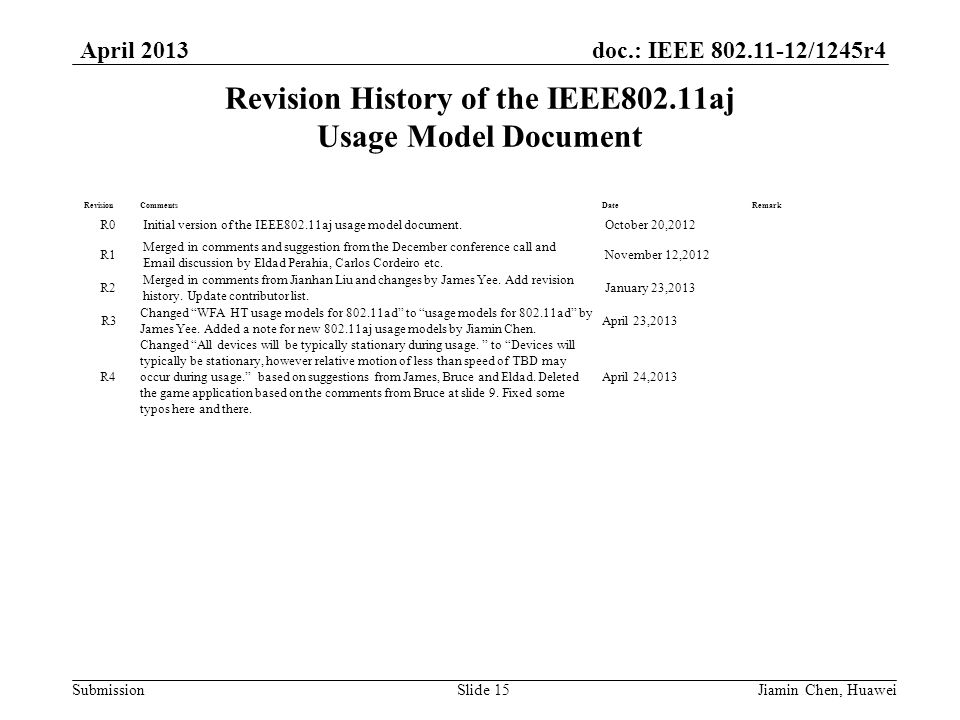 doc.: IEEE 802.11-12/1245r4 Submission April 2013 Revision History of the IEEE802.11aj Usage Model Document Jiamin Chen, HuaweiSlide 15 RevisionCommentsDateRemark R0Initial version of the IEEE802.11aj usage model document.October 20,2012 R1 Merged in comments and suggestion from the December conference call and Email discussion by Eldad Perahia, Carlos Cordeiro etc.