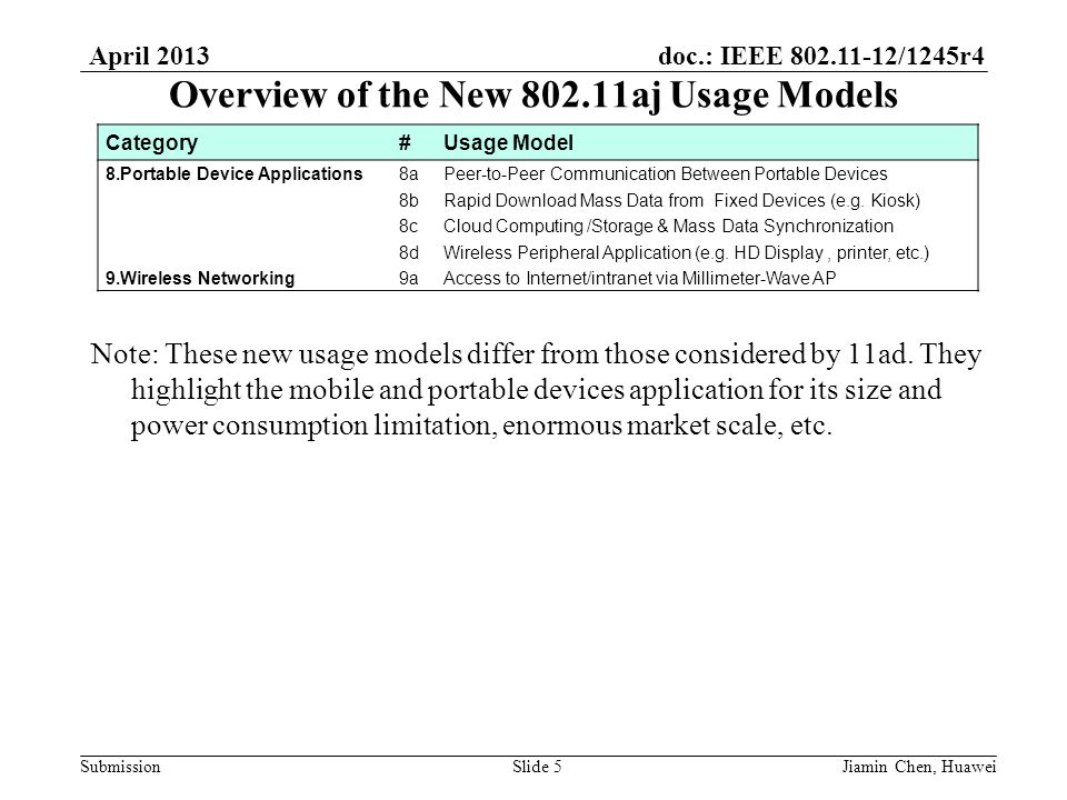 doc.: IEEE 802.11-12/1245r4 Submission April 2013 Jiamin Chen, HuaweiSlide 5 Overview of the New 802.11aj Usage Models Category#Usage Model 8.Portable Device Applications8aPeer-to-Peer Communication Between Portable Devices 8bRapid Download Mass Data from Fixed Devices (e.g.