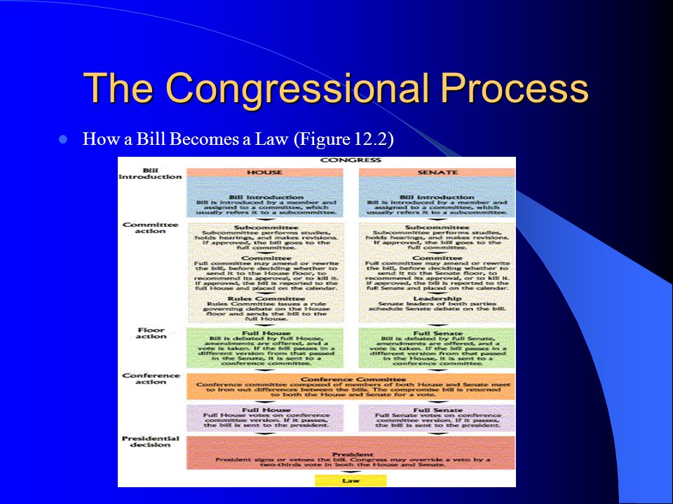 The Congressional Process How a Bill Becomes a Law (Figure 12.2)