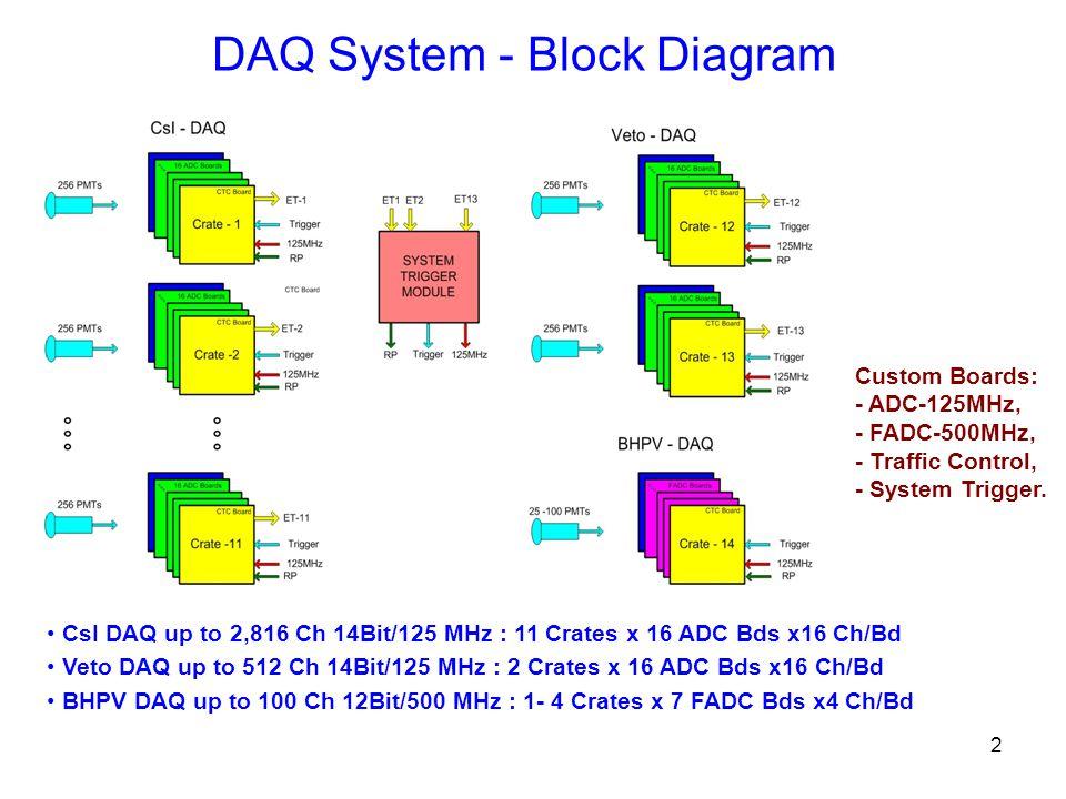 2 DAQ System - Block Diagram CsI DAQ up to 2,816 Ch 14Bit/125 MHz : 11 Crates x 16 ADC Bds x16 Ch/Bd Veto DAQ up to 512 Ch 14Bit/125 MHz : 2 Crates x 16 ADC Bds x16 Ch/Bd BHPV DAQ up to 100 Ch 12Bit/500 MHz : 1- 4 Crates x 7 FADC Bds x4 Ch/Bd Custom Boards: - ADC-125MHz, - FADC-500MHz, - Traffic Control, - System Trigger.