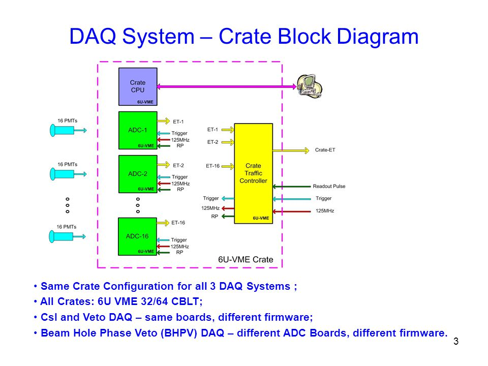 3 DAQ System – Crate Block Diagram Same Crate Configuration for all 3 DAQ Systems ; All Crates: 6U VME 32/64 CBLT; CsI and Veto DAQ – same boards, different firmware; Beam Hole Phase Veto (BHPV) DAQ – different ADC Boards, different firmware.