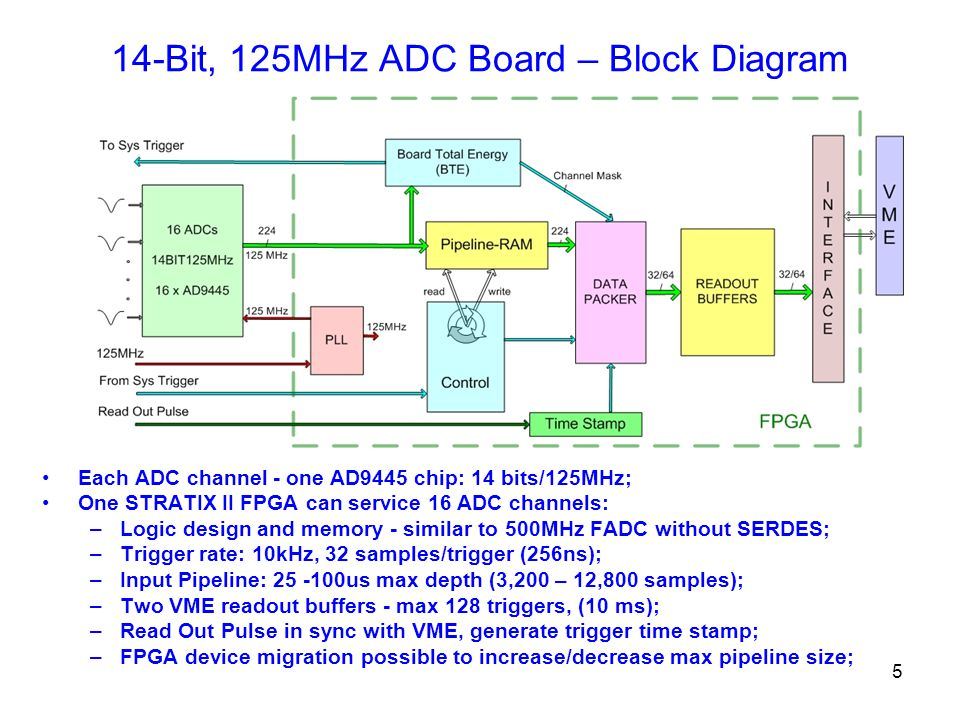 5 14-Bit, 125MHz ADC Board – Block Diagram Each ADC channel - one AD9445 chip: 14 bits/125MHz; One STRATIX II FPGA can service 16 ADC channels: –Logic design and memory - similar to 500MHz FADC without SERDES; –Trigger rate: 10kHz, 32 samples/trigger (256ns); –Input Pipeline: 25 -100us max depth (3,200 – 12,800 samples); –Two VME readout buffers - max 128 triggers, (10 ms); –Read Out Pulse in sync with VME, generate trigger time stamp; –FPGA device migration possible to increase/decrease max pipeline size;