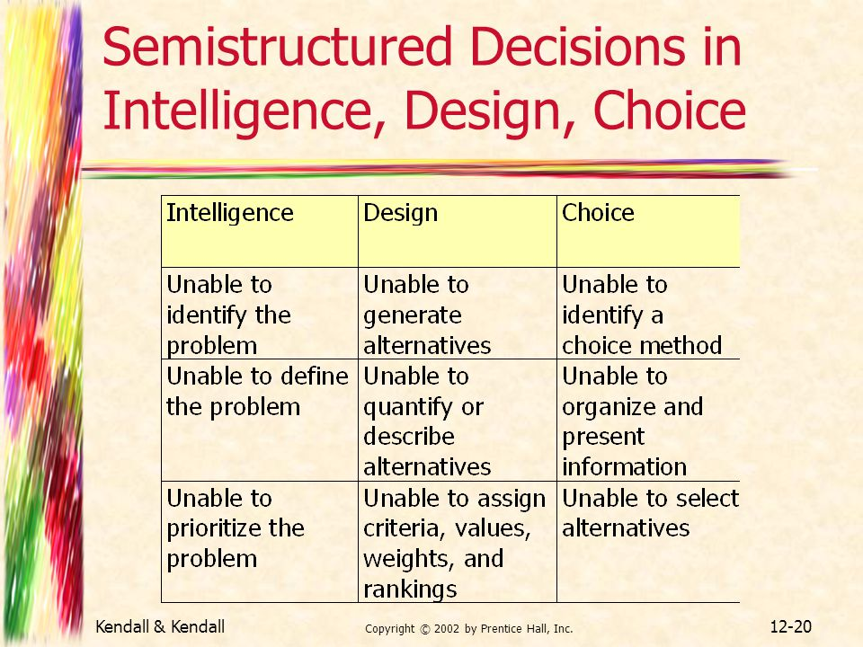 Kendall & Kendall Copyright © 2002 by Prentice Hall, Inc. 12-20 Semistructured Decisions in Intelligence, Design, Choice