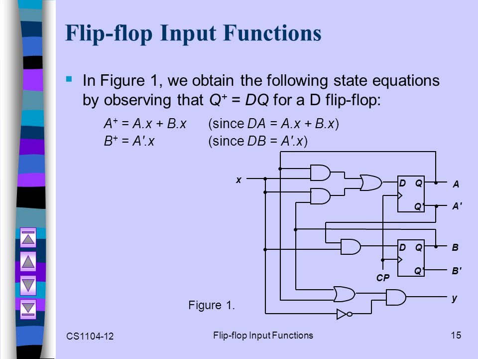 CS1104-12 Flip-flop Input Functions15 Flip-flop Input Functions  In Figure 1, we obtain the following state equations by observing that Q + = DQ for