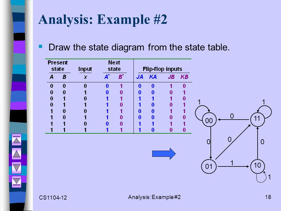 CS1104-12 Analysis: Example #218 Analysis: Example #2  Draw the state diagram from the state table. 00 01 10 11 1 0 1 0 0 1 0 1