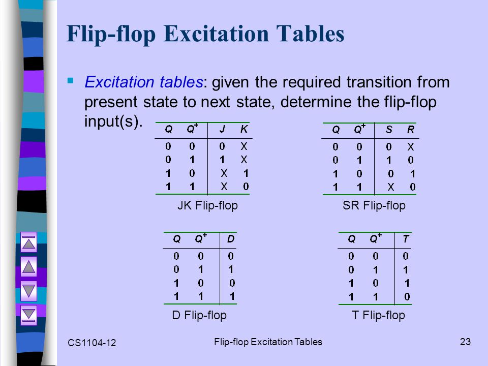 CS1104-12 Flip-flop Excitation Tables23 Flip-flop Excitation Tables  Excitation tables: given the required transition from present state to next stat