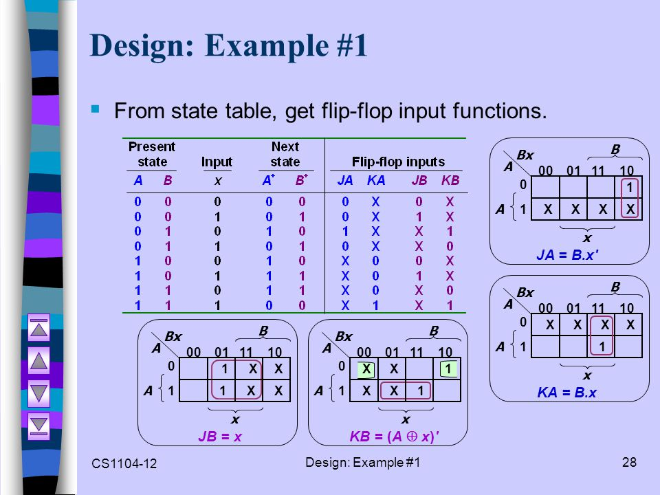 CS1104-12 Design: Example #128 Design: Example #1  From state table, get flip-flop input functions. A B 0 10 1 00 01 11 10 x A Bx XXXX 1 JA = B.x'JB
