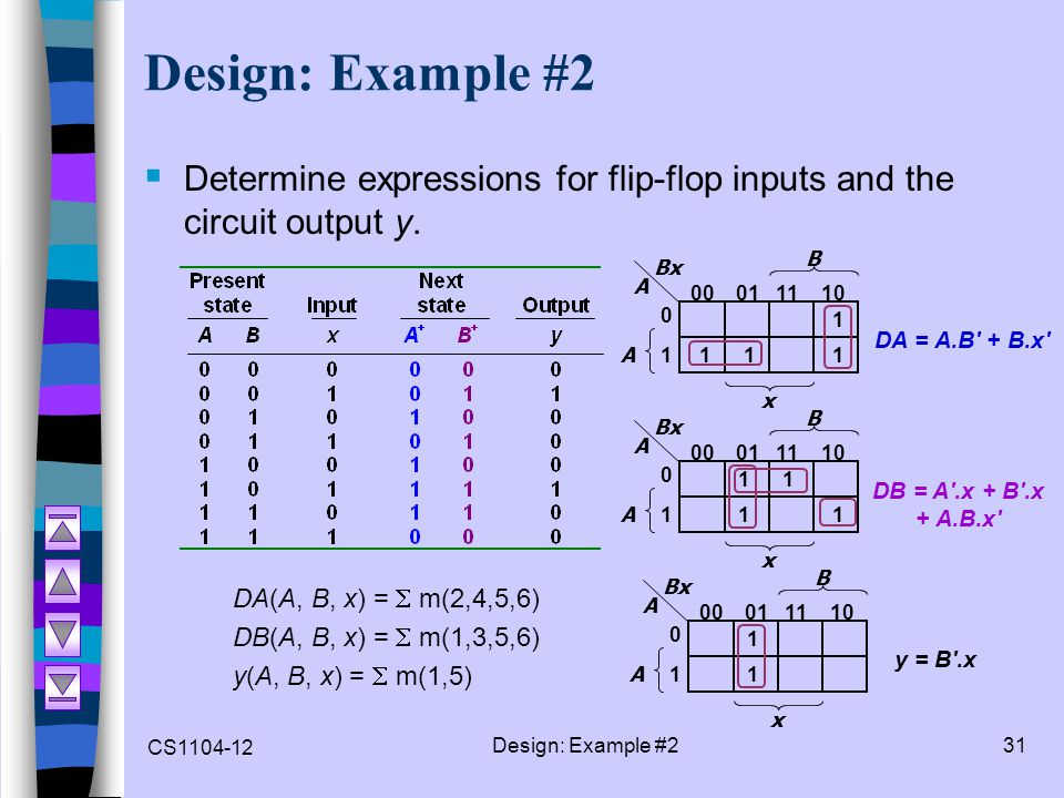 CS1104-12 Design: Example #231 Design: Example #2  Determine expressions for flip-flop inputs and the circuit output y. DA(A, B, x) =  m(2,4,5,6) DB