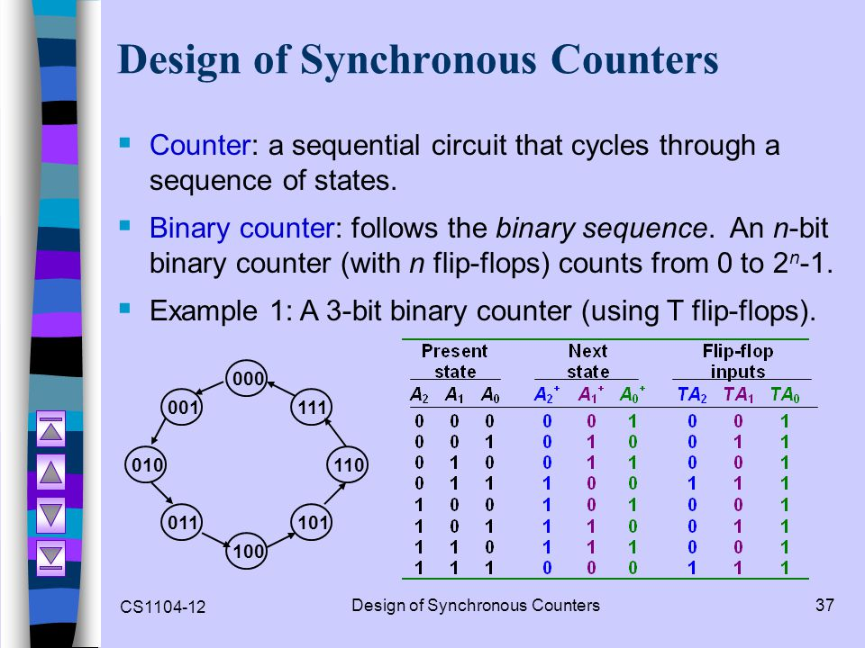 CS1104-12 Design of Synchronous Counters37 Design of Synchronous Counters  Counter: a sequential circuit that cycles through a sequence of states. 