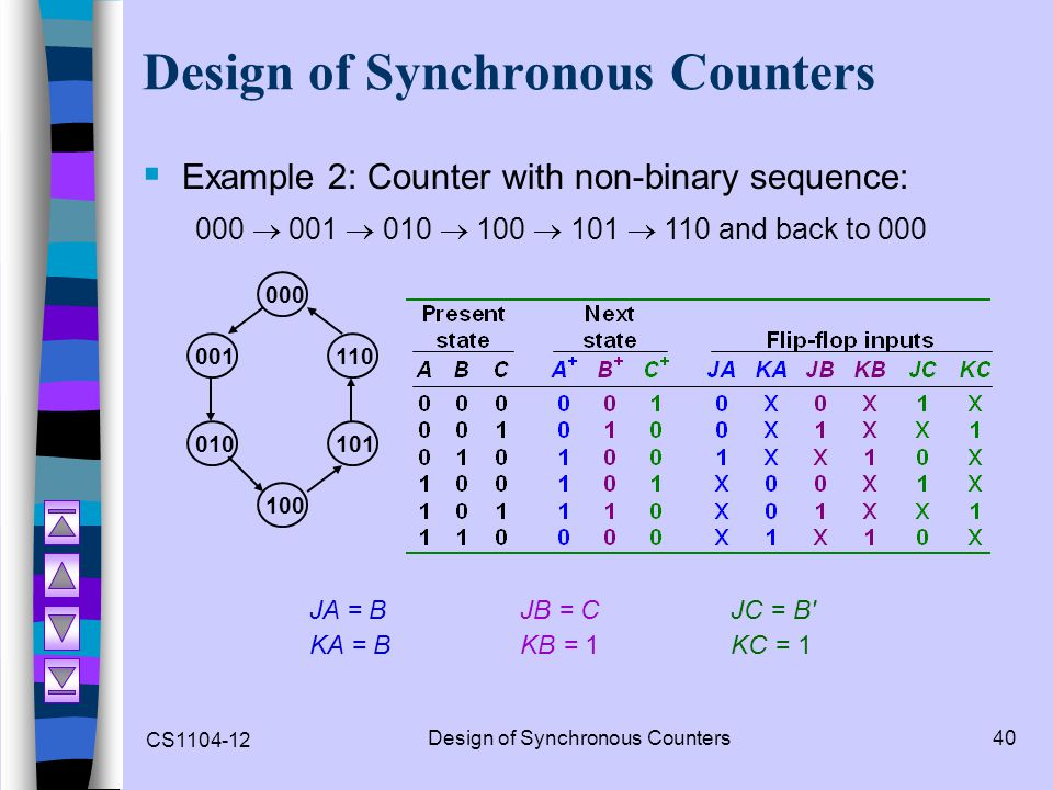 CS1104-12 Design of Synchronous Counters40 Design of Synchronous Counters  Example 2: Counter with non-binary sequence: 000  001  010  100  101 