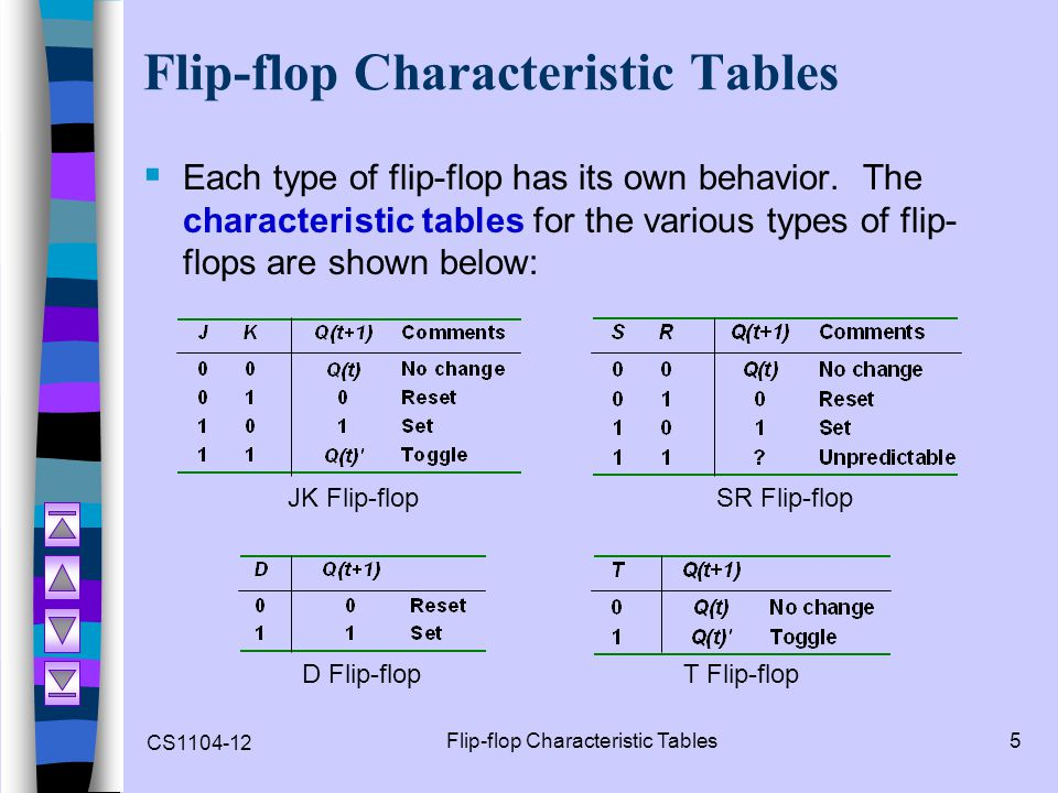 CS1104-12 Flip-flop Characteristic Tables5  Each type of flip-flop has its own behavior. The characteristic tables for the various types of flip- flo