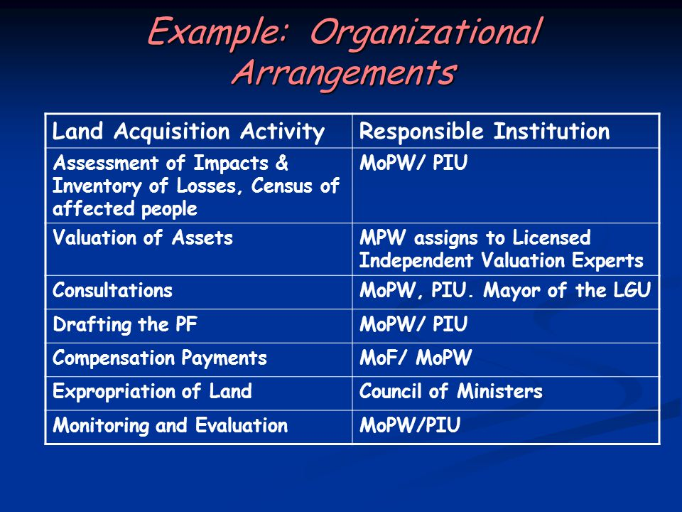Example: Organizational Arrangements Land Acquisition ActivityResponsible Institution Assessment of Impacts & Inventory of Losses, Census of affected people MoPW/ PIU Valuation of AssetsMPW assigns to Licensed Independent Valuation Experts ConsultationsMoPW, PIU.