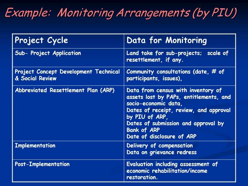 Example: Monitoring Arrangements (by PIU) Project CycleData for Monitoring Sub- Project ApplicationLand take for sub-projects; scale of resettlement, if any.