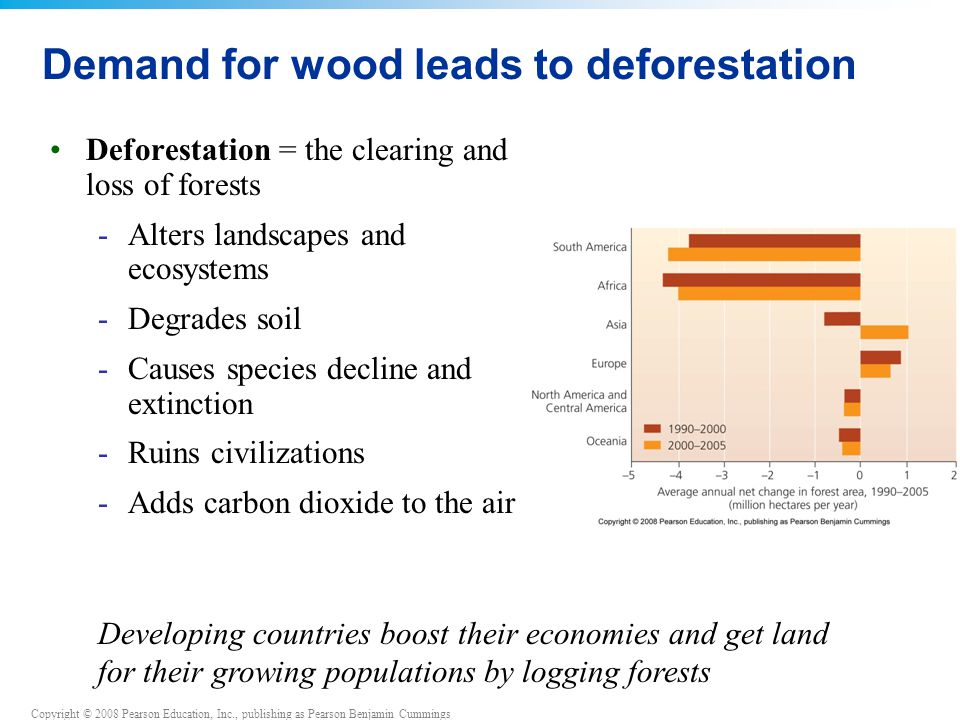 Copyright © 2008 Pearson Education, Inc., publishing as Pearson Benjamin Cummings Demand for wood leads to deforestation Deforestation = the clearing and loss of forests -Alters landscapes and ecosystems -Degrades soil -Causes species decline and extinction -Ruins civilizations -Adds carbon dioxide to the air Developing countries boost their economies and get land for their growing populations by logging forests