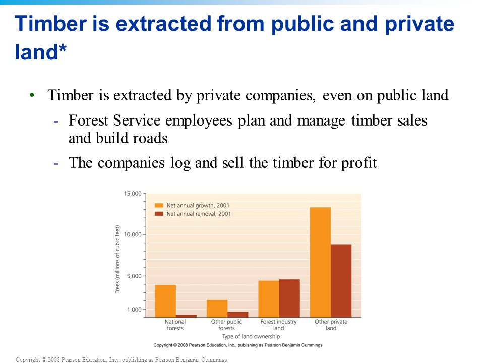 Copyright © 2008 Pearson Education, Inc., publishing as Pearson Benjamin Cummings Timber is extracted from public and private land* Timber is extracted by private companies, even on public land -Forest Service employees plan and manage timber sales and build roads -The companies log and sell the timber for profit