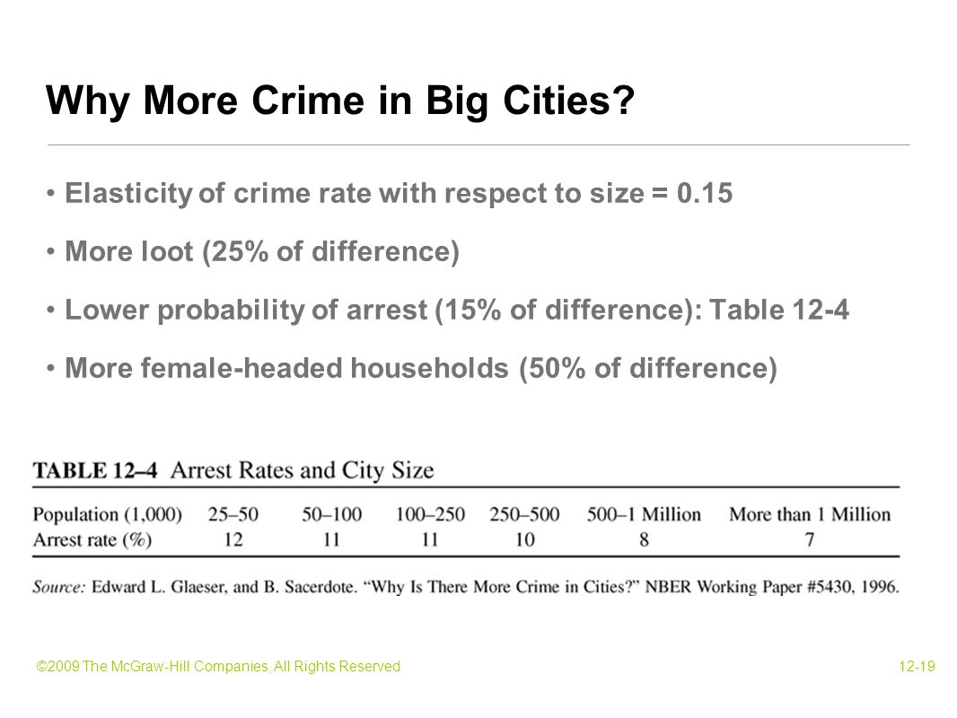 ©2009 The McGraw-Hill Companies, All Rights Reserved12-19 Elasticity of crime rate with respect to size = 0.15 More loot (25% of difference) Lower probability of arrest (15% of difference): Table 12-4 More female-headed households (50% of difference) Why More Crime in Big Cities?
