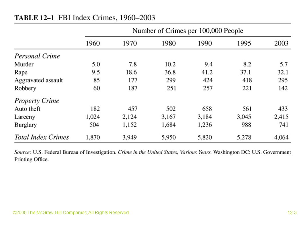 ©2009 The McGraw-Hill Companies, All Rights Reserved12-24 How much crime should we choose.