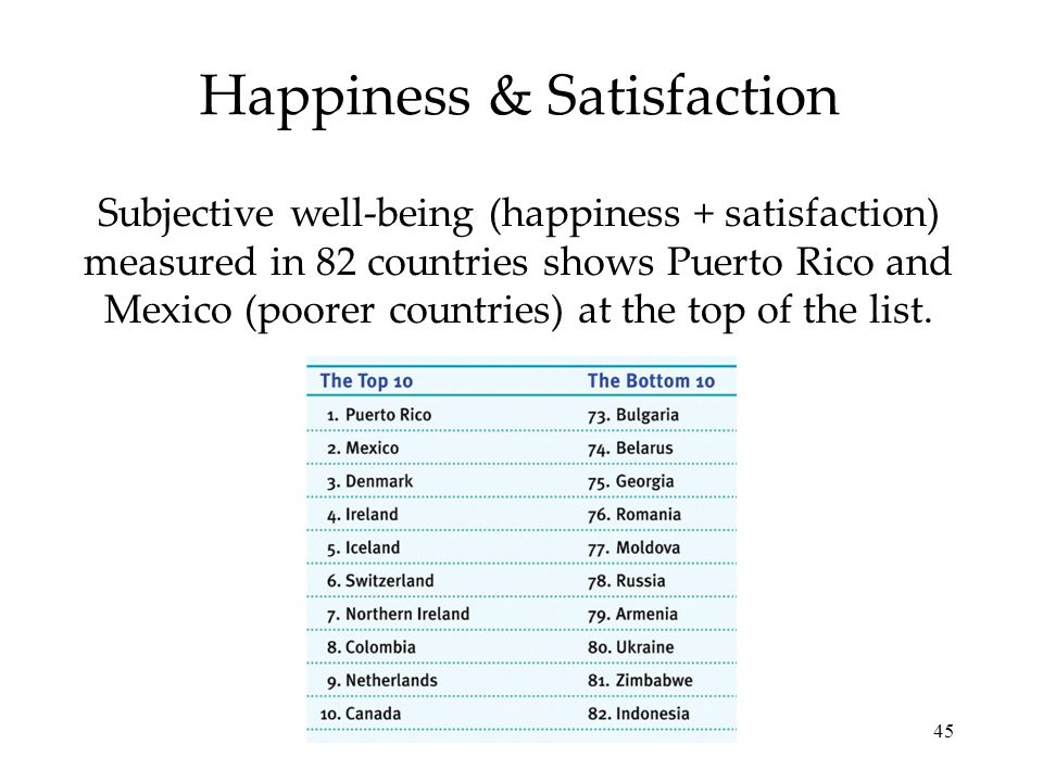 45 Happiness & Satisfaction Subjective well-being (happiness + satisfaction) measured in 82 countries shows Puerto Rico and Mexico (poorer countries)