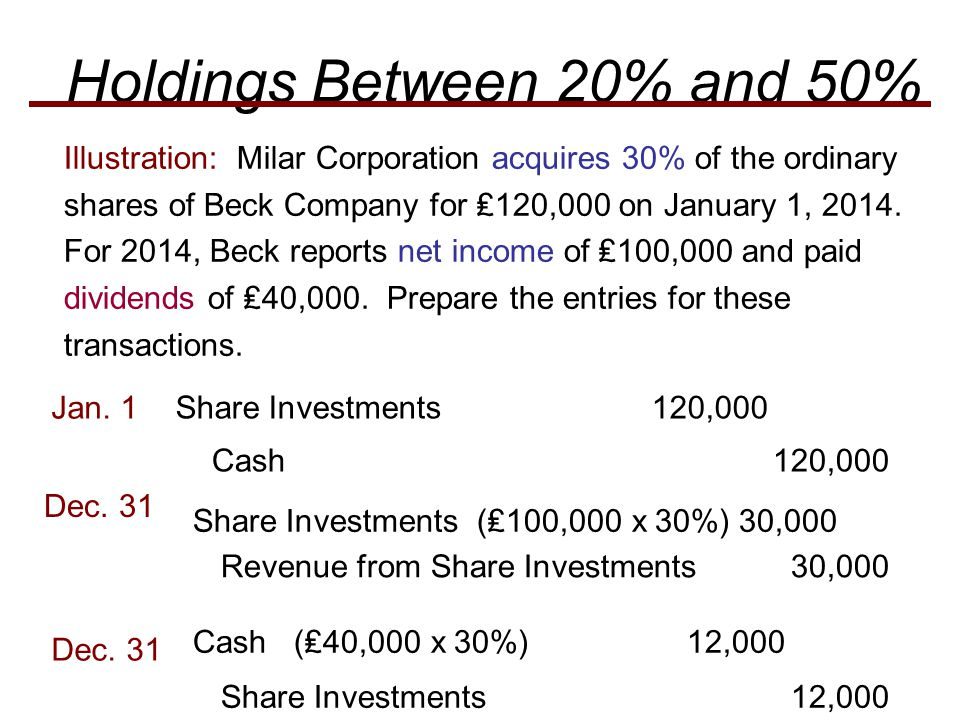 Illustration: Milar Corporation acquires 30% of the ordinary shares of Beck Company for ₤120,000 on January 1, 2014.