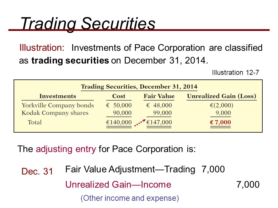 Illustration: Investments of Pace Corporation are classified as trading securities on December 31, 2014.