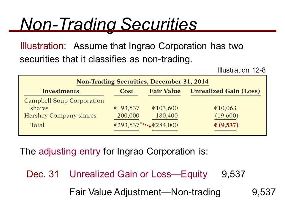 Illustration: Assume that Ingrao Corporation has two securities that it classifies as non-trading.