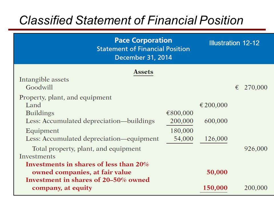 Classified Statement of Financial Position Illustration 12-12