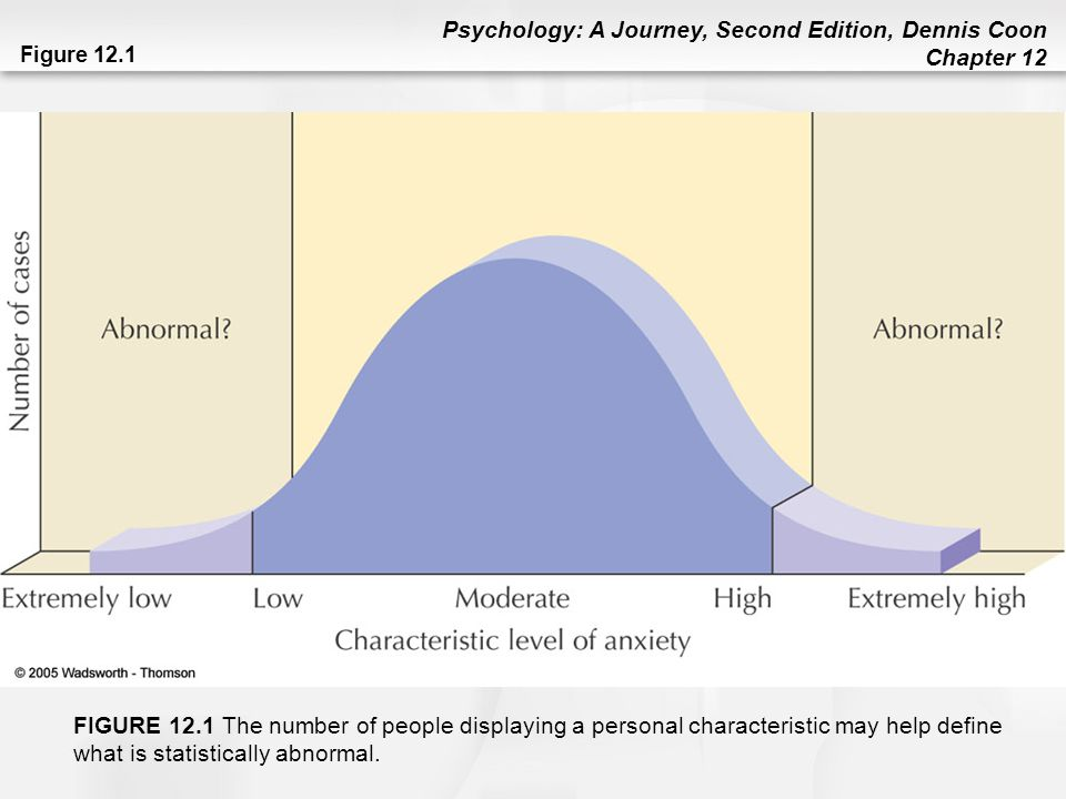 Psychology: A Journey, Second Edition, Dennis Coon Chapter 12 Anxiety-Based Disorders (cont d) Anxiety Disorders: When stress seems greatly out of proportion to the situation at hand …usually accompanied by some form of avoidance 3 Main Types 1.Generalized Anxiety Disorder (GAD): Duration of at least six months of chronic, unrealistic, or excessive anxiety 2.Panic Disorder (w/ or w/o agoraphobia) 3.Phobia