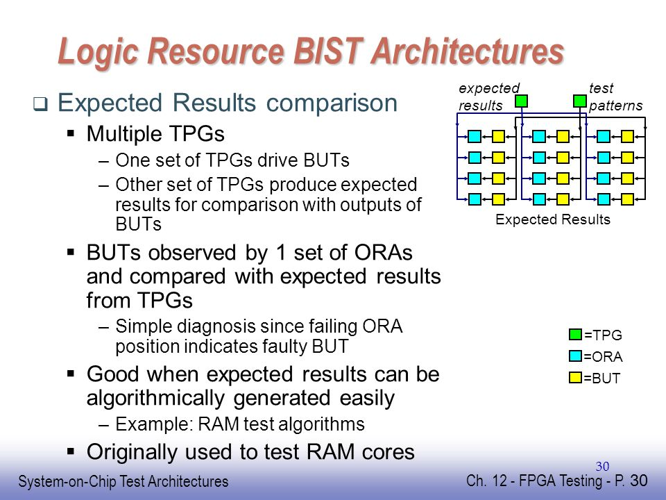 EE141 System-on-Chip Test Architectures Ch. 12 - FPGA Testing - P.
