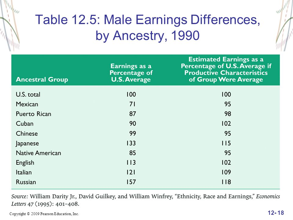 Copyright © 2009 Pearson Education, Inc. 12- 18 Table 12.5: Male Earnings Differences, by Ancestry, 1990