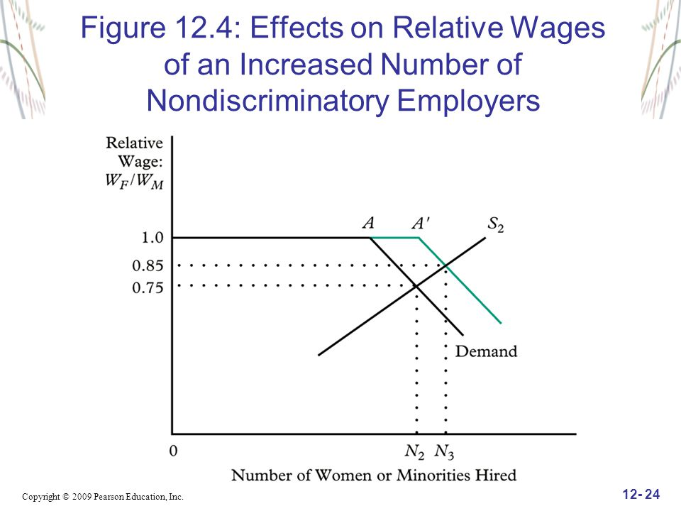 Copyright © 2009 Pearson Education, Inc. 12- 24 Figure 12.4: Effects on Relative Wages of an Increased Number of Nondiscriminatory Employers