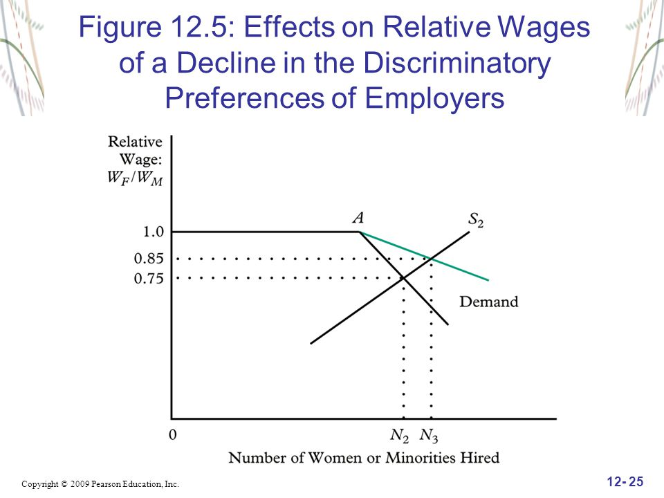 Copyright © 2009 Pearson Education, Inc. 12- 25 Figure 12.5: Effects on Relative Wages of a Decline in the Discriminatory Preferences of Employers
