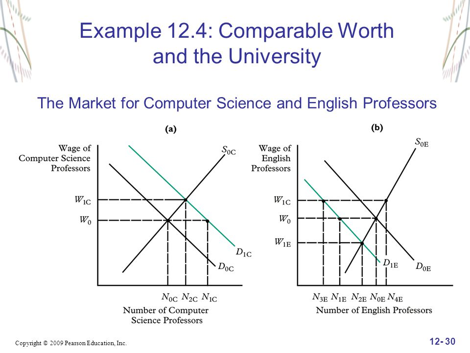 Copyright © 2009 Pearson Education, Inc. 12- 30 Example 12.4: Comparable Worth and the University The Market for Computer Science and English Professo