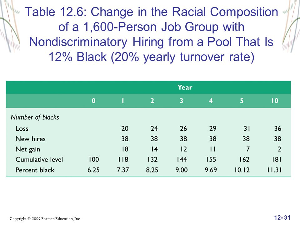 Copyright © 2009 Pearson Education, Inc. 12- 31 Table 12.6: Change in the Racial Composition of a 1,600-Person Job Group with Nondiscriminatory Hiring