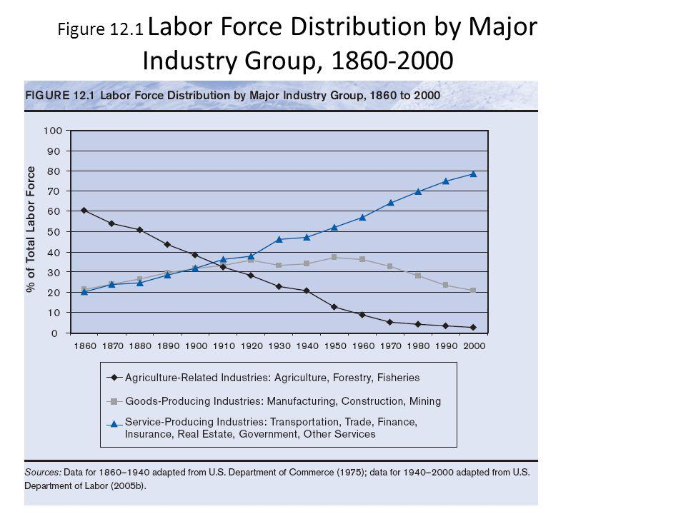 Figure 12.1 Labor Force Distribution by Major Industry Group, 1860-2000