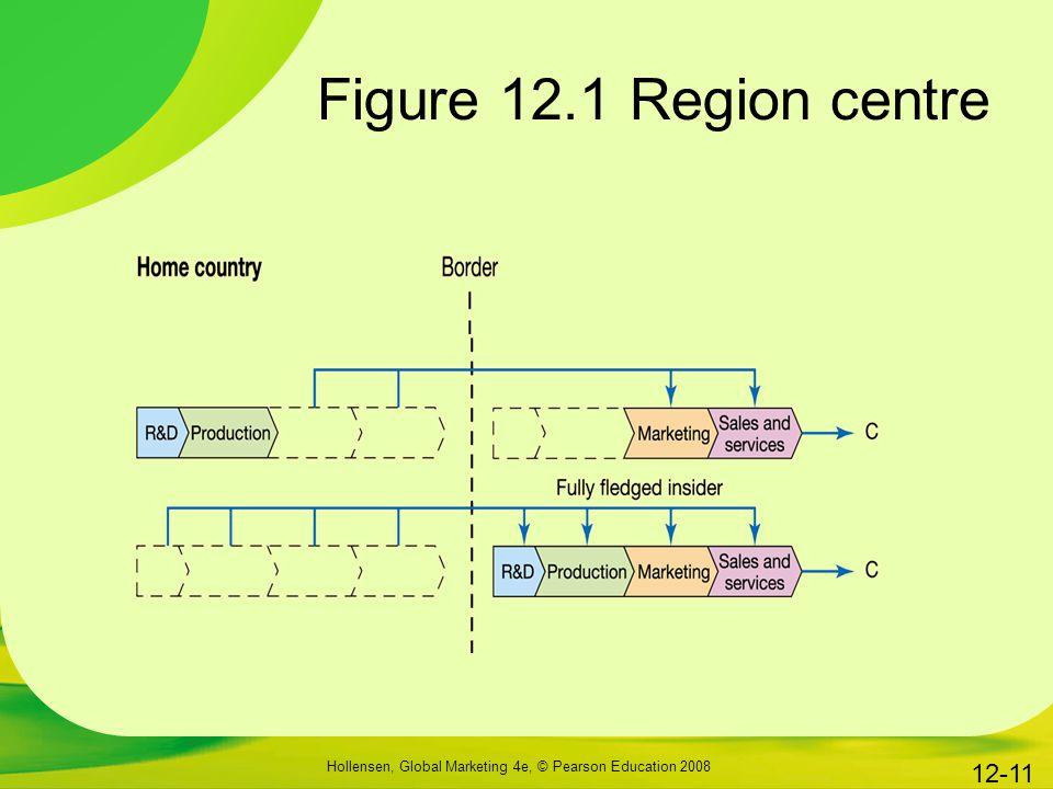 Hollensen, Global Marketing 4e, © Pearson Education 2008 12-11 Figure 12.1 Region centre