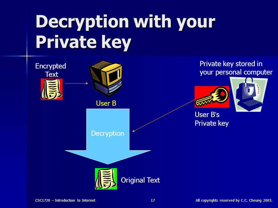 CSC1720 – Introduction to InternetAll copyrights reserved by C.C. Cheung 2003.17 Decryption with your Private key Encrypted Text User B ' s Private ke