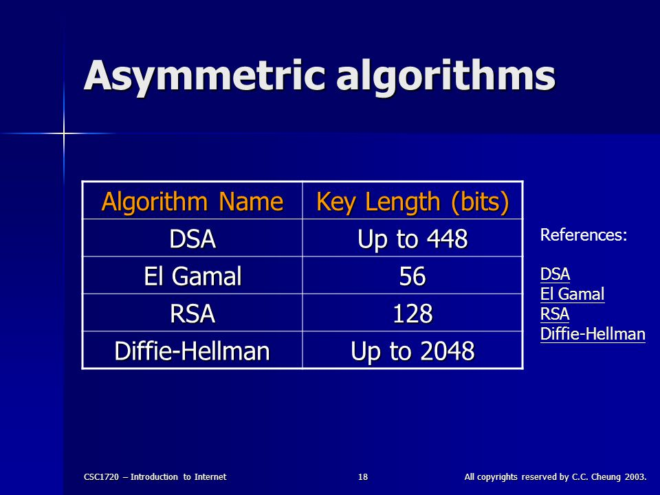 CSC1720 – Introduction to InternetAll copyrights reserved by C.C. Cheung 2003.18 Asymmetric algorithms Algorithm Name Key Length (bits) DSA Up to 448