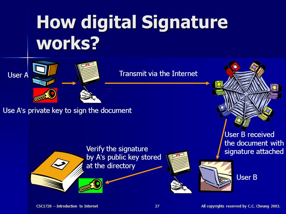CSC1720 – Introduction to InternetAll copyrights reserved by C.C. Cheung 2003.27 How digital Signature works? User A User B Use A ' s private key to s