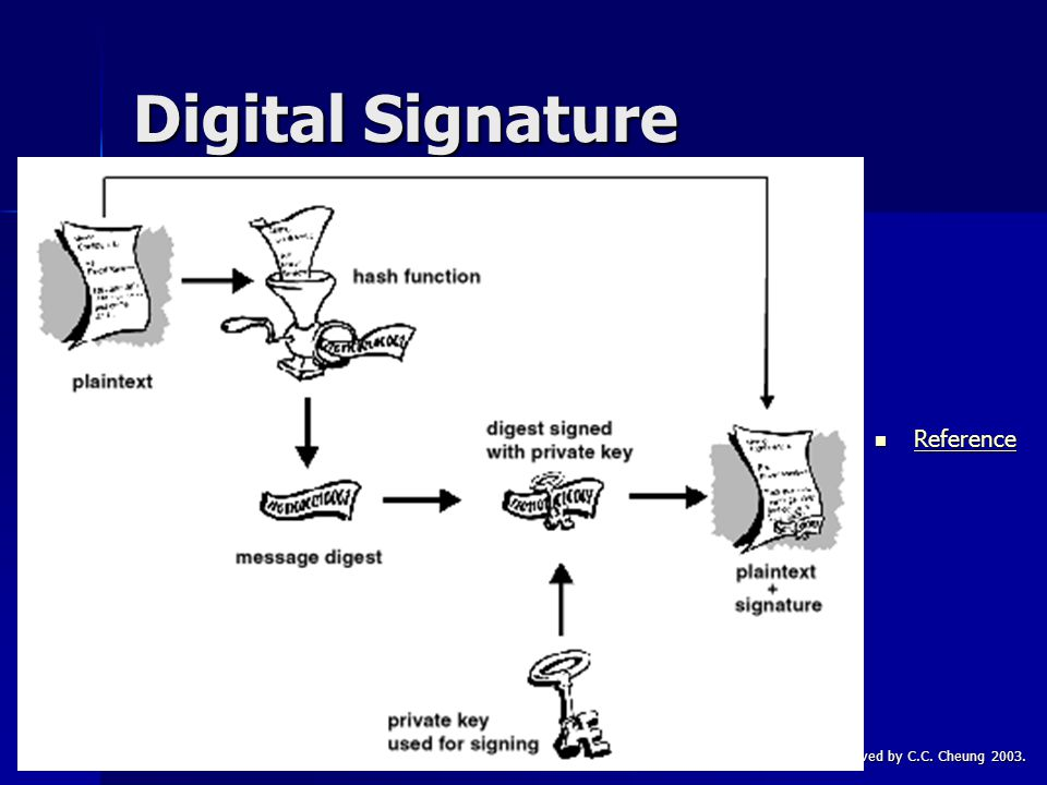 CSC1720 – Introduction to InternetAll copyrights reserved by C.C. Cheung 2003.29 Digital Signature Reference Reference Reference